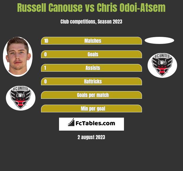 Russell Canouse vs Chris Odoi-Atsem infographic