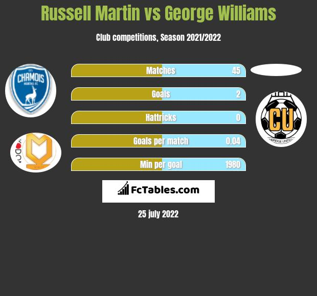 Russell Martin vs George Williams infographic
