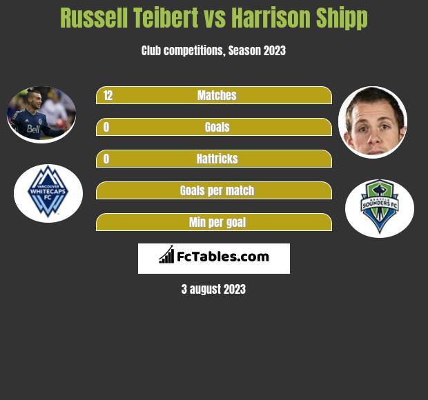 Russell Teibert vs Harrison Shipp infographic