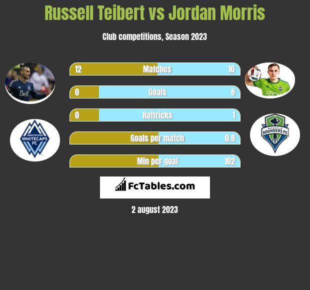 Russell Teibert vs Jordan Morris infographic