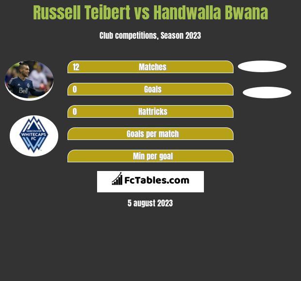 Russell Teibert vs Handwalla Bwana infographic
