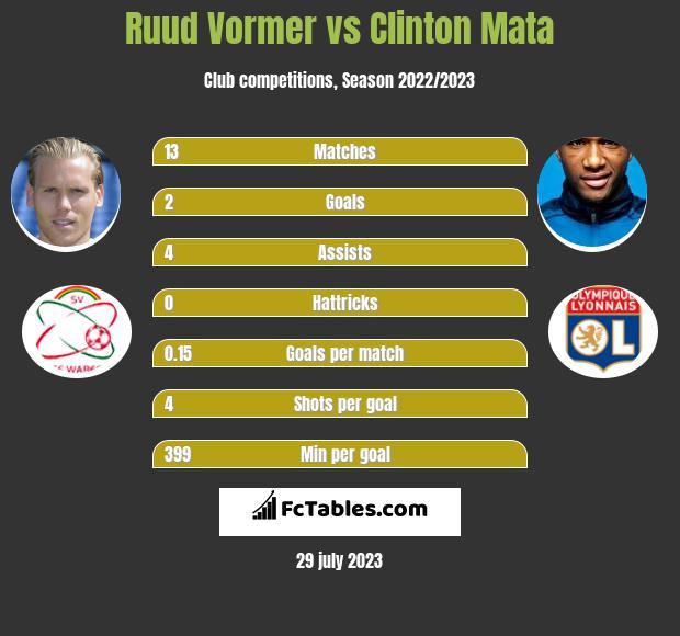 Ruud Vormer vs Clinton Mata infographic