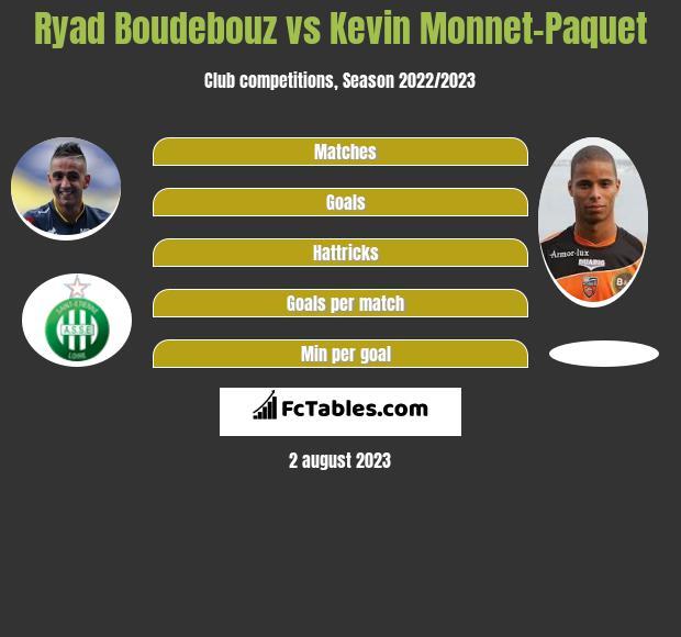 Ryad Boudebouz vs Kevin Monnet-Paquet infographic