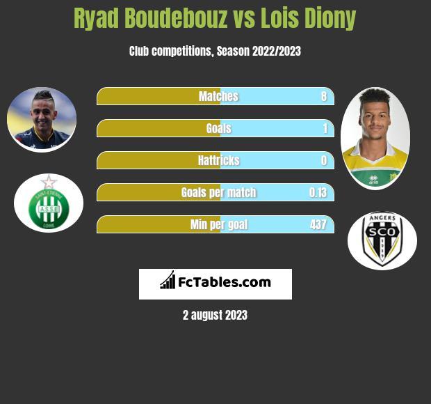 Ryad Boudebouz vs Lois Diony infographic