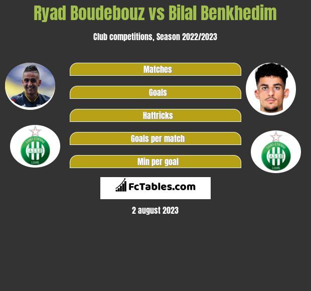 Ryad Boudebouz vs Bilal Benkhedim infographic