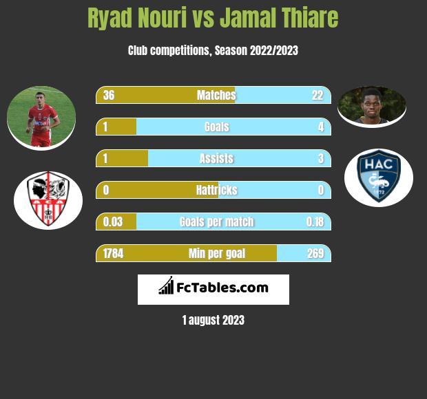 Ryad Nouri vs Jamal Thiare h2h player stats