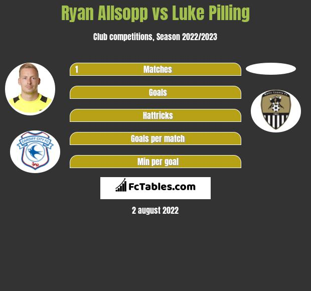 Ryan Allsopp infographic statistics for Tranmere Rovers