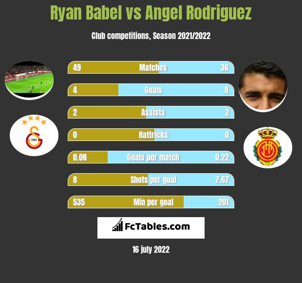 Ryan Babel vs Angel Rodriguez infographic