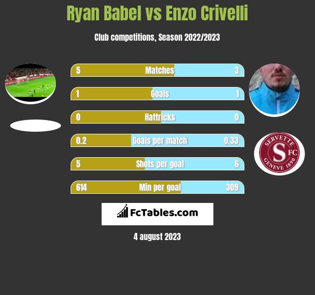 Ryan Babel vs Enzo Crivelli h2h player stats