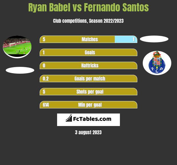 Ryan Babel vs Fernando Santos h2h player stats