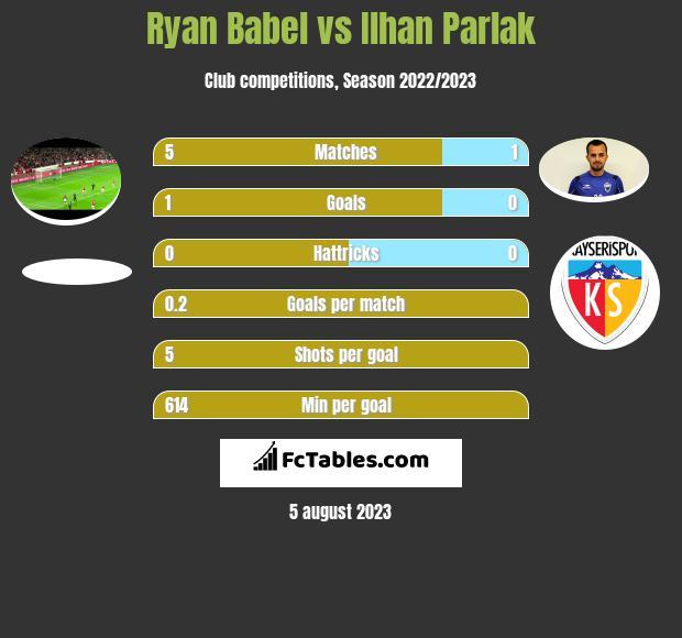 Ryan Babel vs Ilhan Parlak h2h player stats