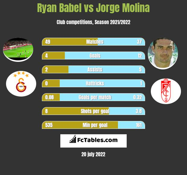 Ryan Babel vs Jorge Molina infographic