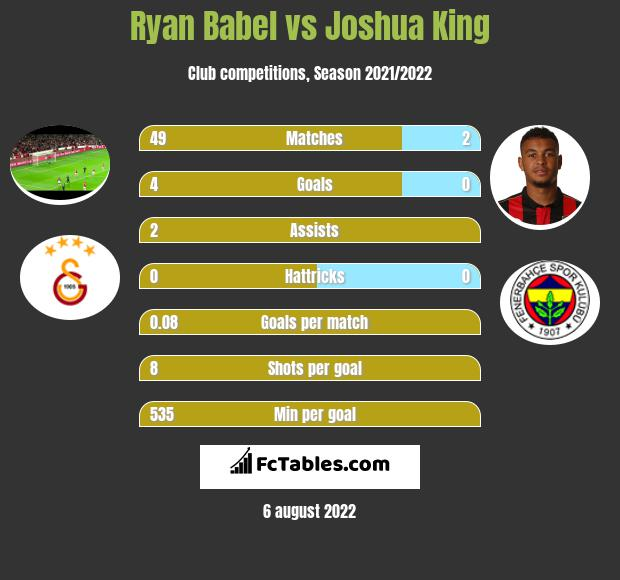 Ryan Babel infographic statistics for AFC Bournemouth