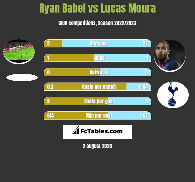 Ryan Babel vs Lucas Moura infographic