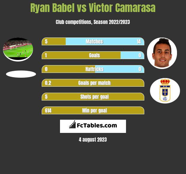 Ryan Babel vs Victor Camarasa infographic