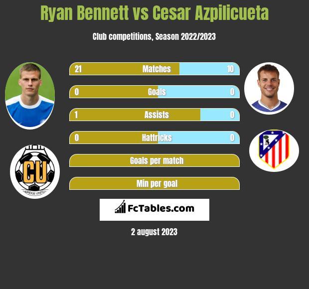 Ryan Bennett vs Cesar Azpilicueta infographic