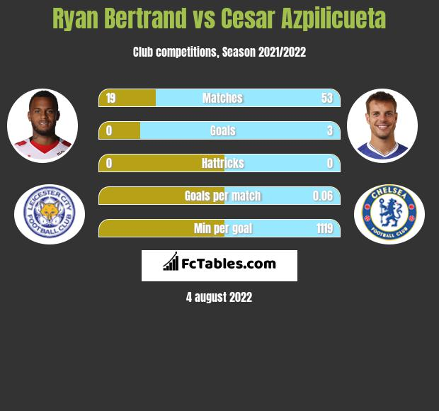 Ryan Bertrand vs Cesar Azpilicueta infographic
