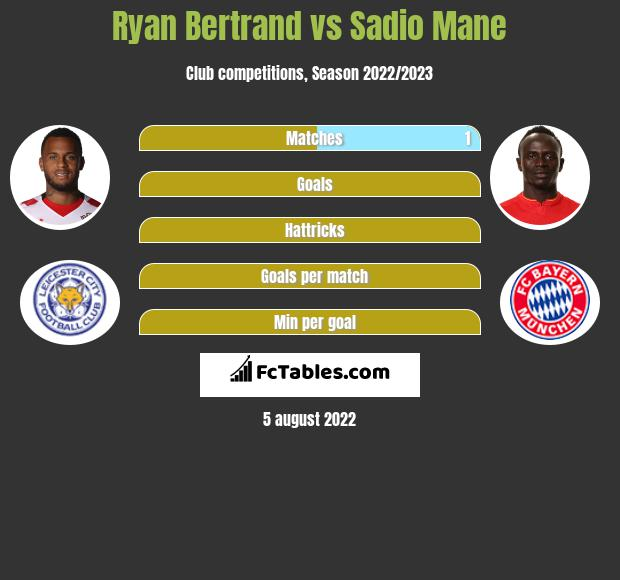 Ryan Bertrand infographic statistics for Southampton