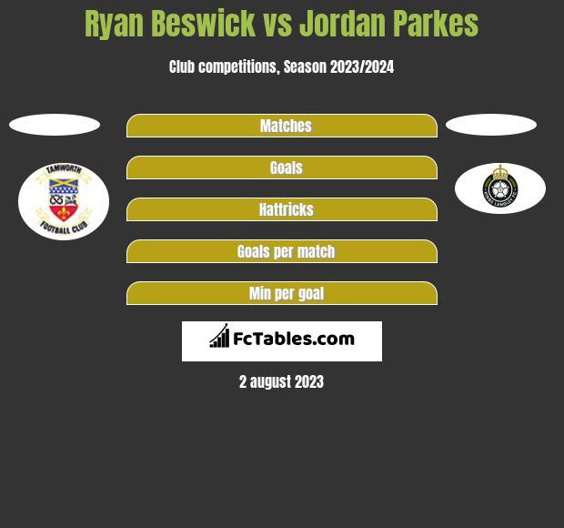 Ryan Beswick vs Jordan Parkes h2h player stats