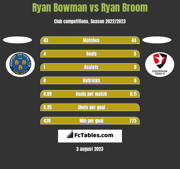 Ryan Bowman vs Ryan Broom h2h player stats