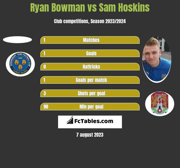 Ryan Bowman vs Sam Hoskins h2h player stats