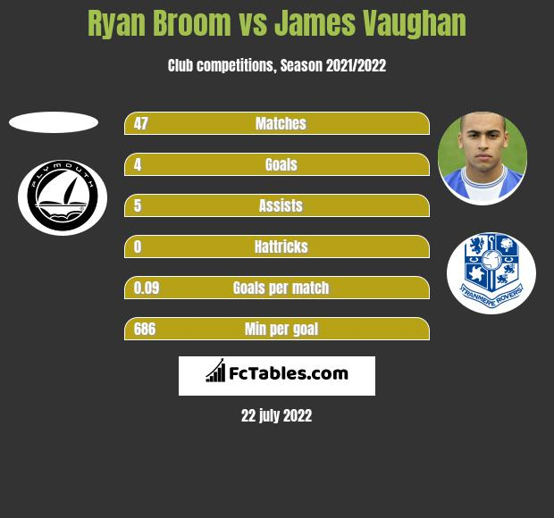 Ryan Broom vs James Vaughan h2h player stats