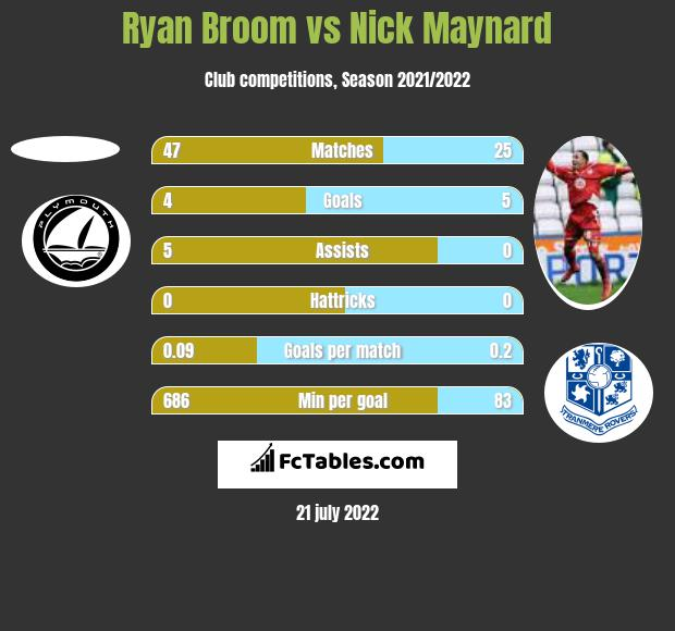 Ryan Broom vs Nick Maynard h2h player stats