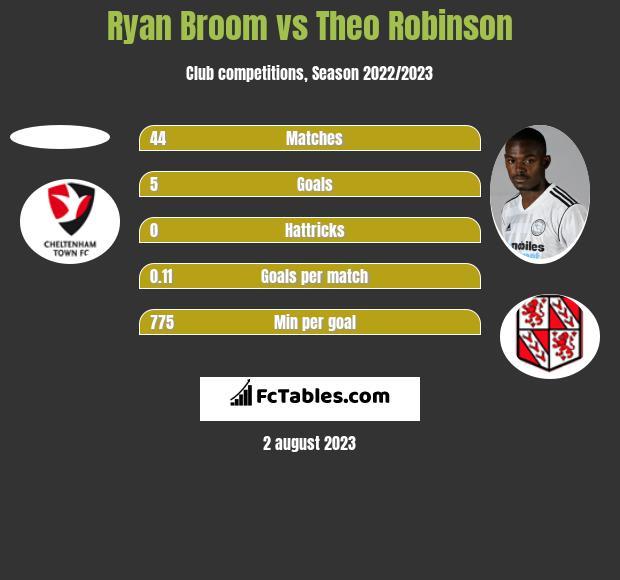 Ryan Broom vs Theo Robinson h2h player stats