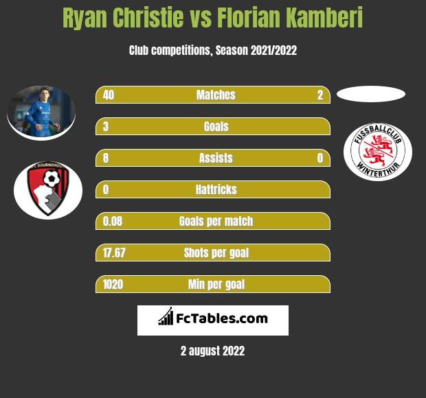 Ryan Christie vs Florian Kamberi infographic