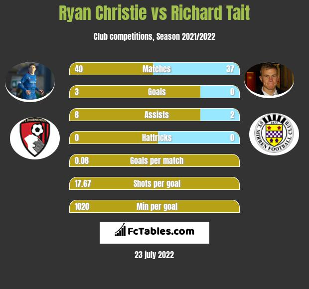 Ryan Christie infographic statistics for Celtic Glasgow