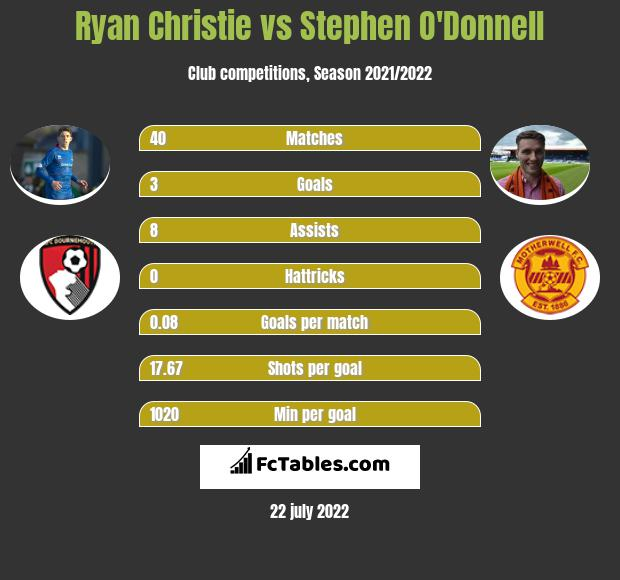 Ryan Christie vs Stephen O'Donnell infographic