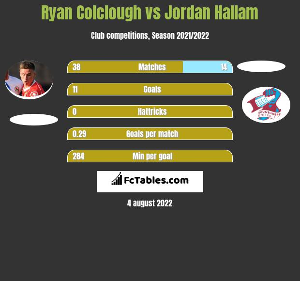 Ryan Colclough infographic statistics for Scunthorpe United