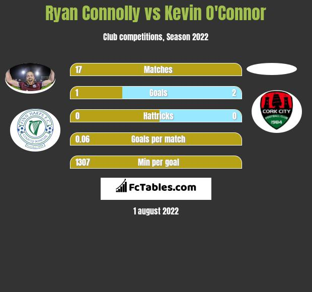 Ryan Connolly vs Kevin O'Connor h2h player stats
