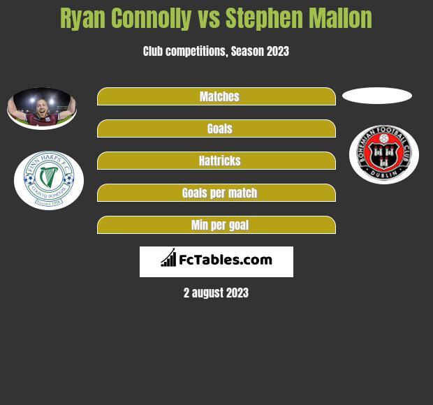 Ryan Connolly vs Stephen Mallon infographic