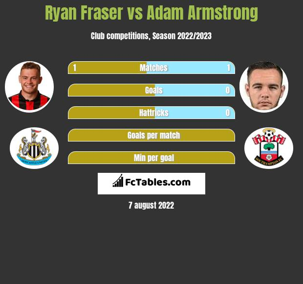 Ryan Fraser vs Adam Armstrong h2h player stats