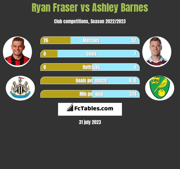 Ryan Fraser vs Ashley Barnes infographic