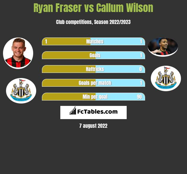 Ryan Fraser infographic statistics for Bournemouth