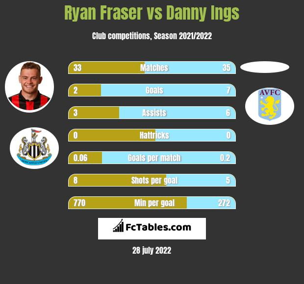 Ryan Fraser infographic statistics for AFC Bournemouth