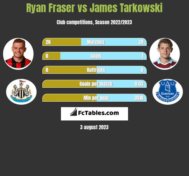 Ryan Fraser vs James Tarkowski h2h player stats