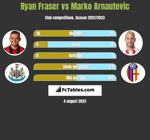 Ryan Fraser vs Marko Arnautovic