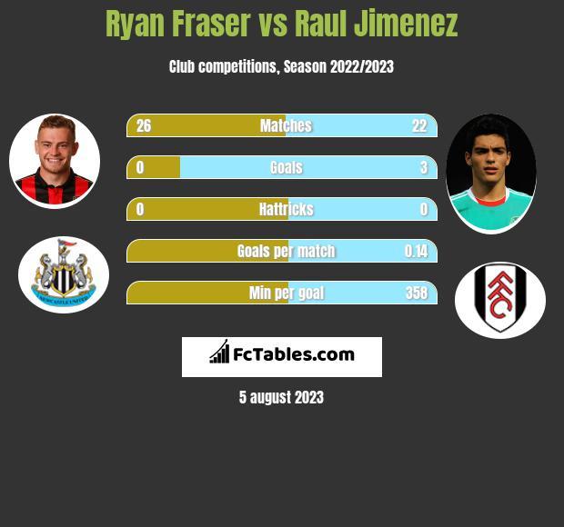 Ryan Fraser vs Raul Jimenez infographic