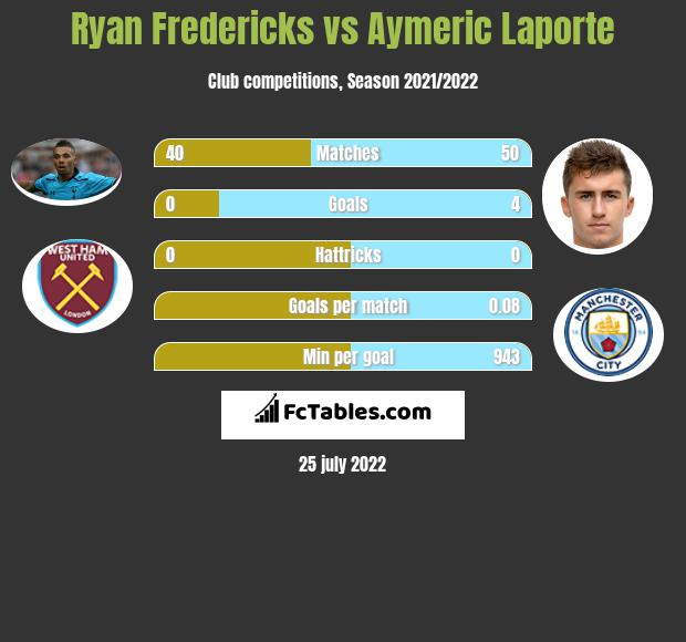 Ryan Fredericks infographic statistics for Manchester City