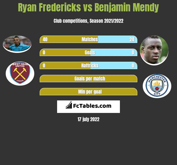 Ryan Fredericks vs Benjamin Mendy infographic