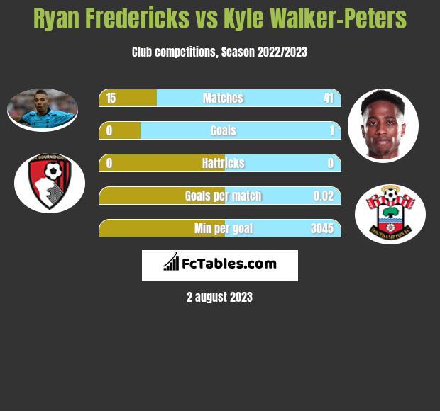 Ryan Fredericks vs Kyle Walker-Peters infographic
