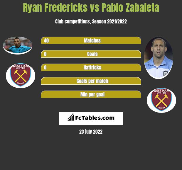 Ryan Fredericks vs Pablo Zabaleta infographic