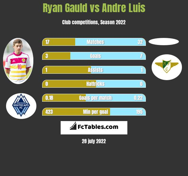 Ryan Gauld vs Andre Luis h2h player stats