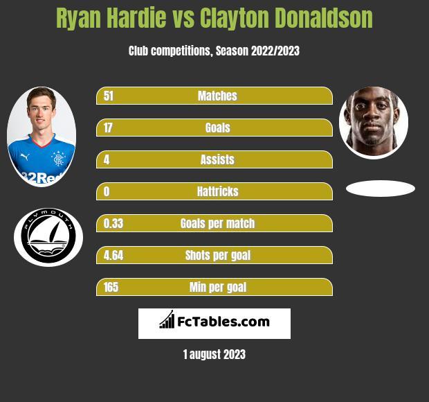 Ryan Hardie vs Clayton Donaldson infographic