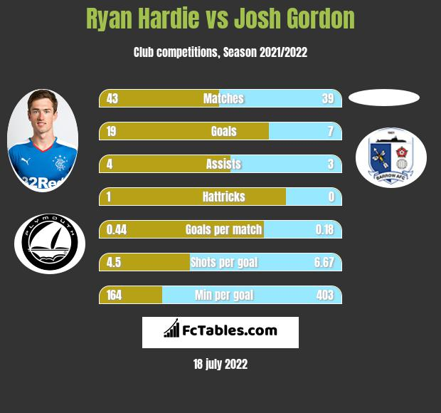 Ryan Hardie vs Josh Gordon infographic