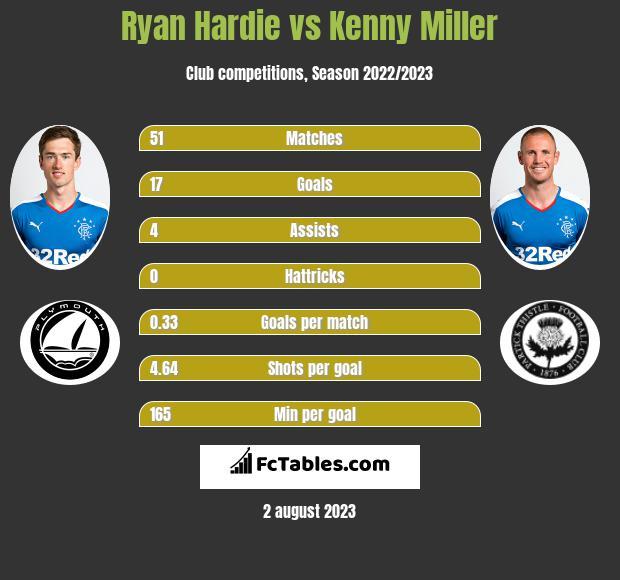 Ryan Hardie vs Kenny Miller h2h player stats