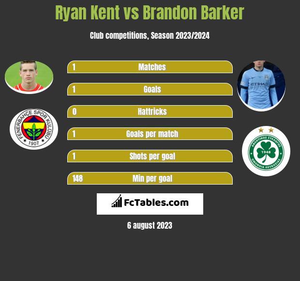 Ryan Kent vs Brandon Barker infographic